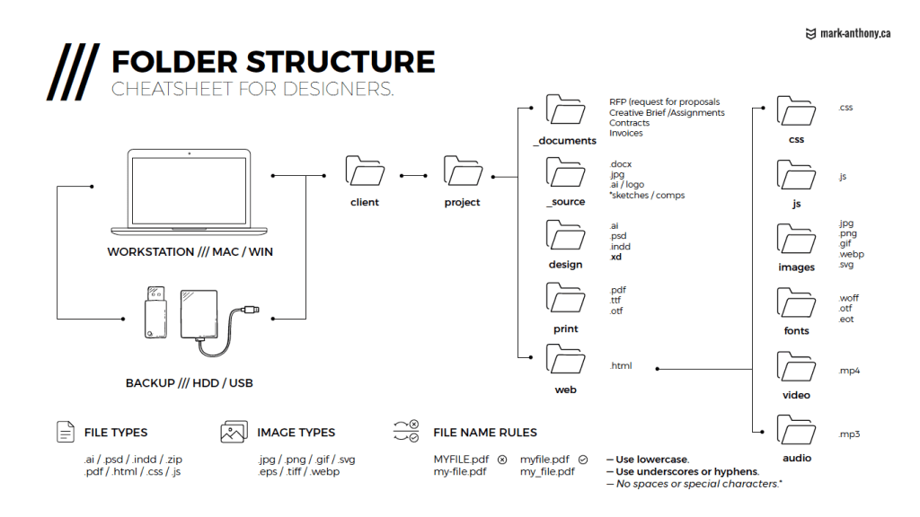 file management and folder structure infographic for designers