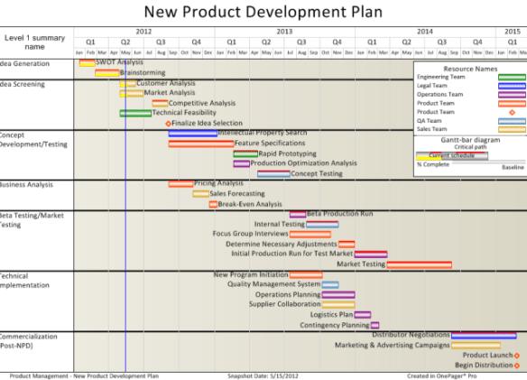 yeni ürün geliştirme aşamaları