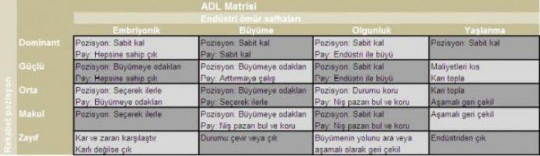ADL Matrisi