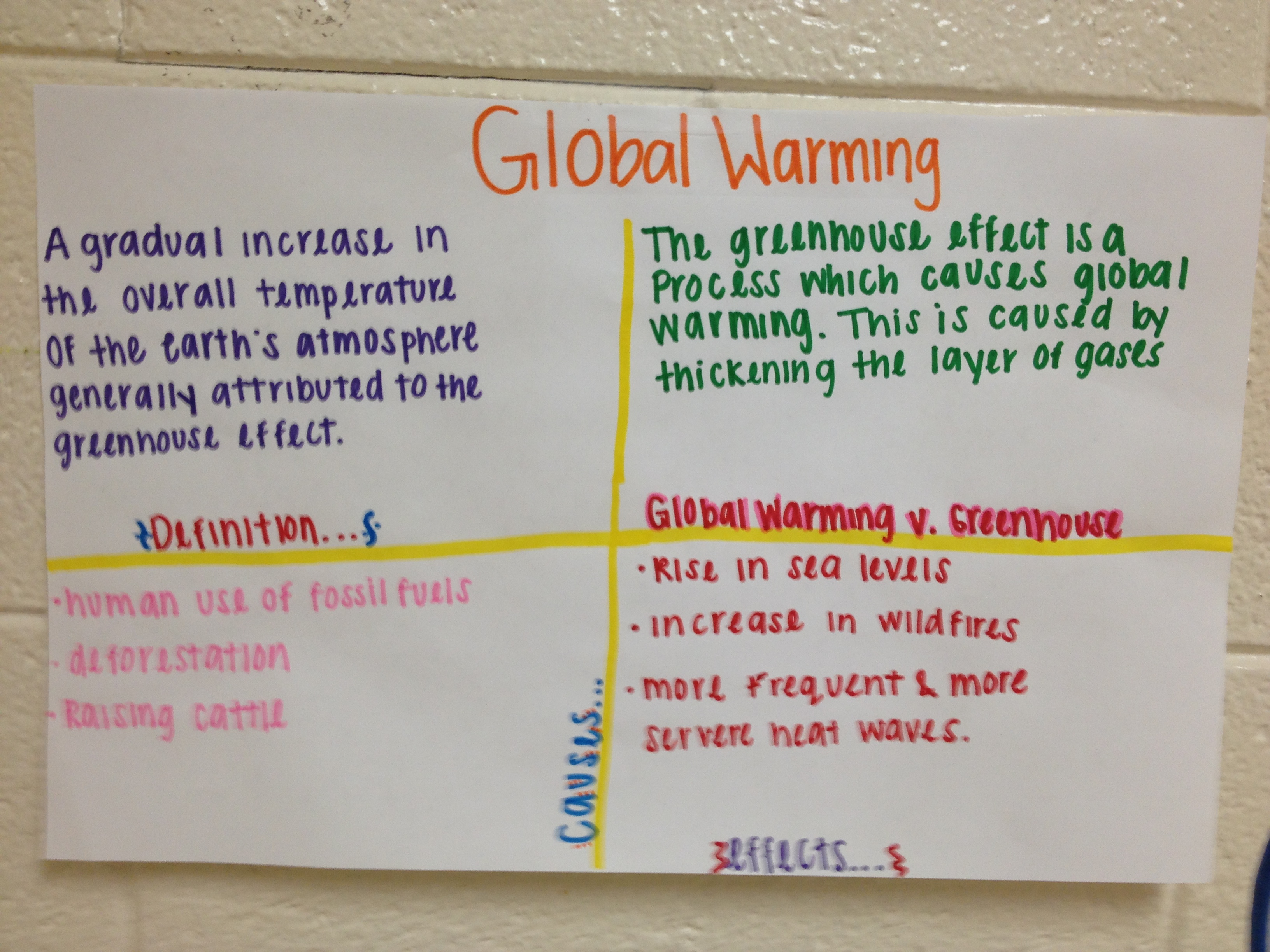 Global Warming Causes And Effects For Kids Global