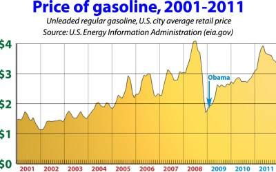 Price of gas when Obama took office: $1.81