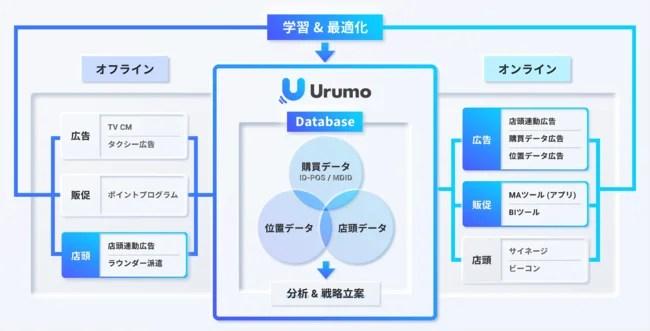 フェズ、『Urumo OMO』コンセプトマップ