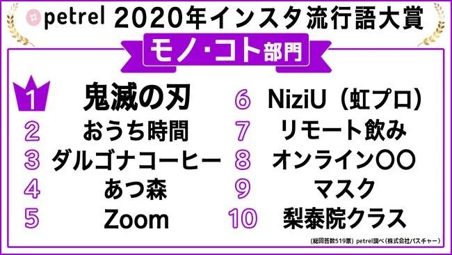 Petrel「インスタ流行語大賞2020」【モノ・コト部門】