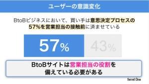 Webセミナー(ウェビナー) 【受注数 2倍!?】 成果に繋がる営業のデジタル化