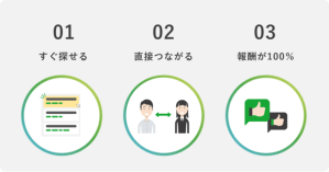 SOKUDAN(ソクダン)のサービス紹介