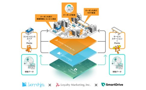 スマートドライブ、Ponta Mobility、フェーズ2 へ 移動データを活用した広告配信の集客効果を実店舗で実証開始