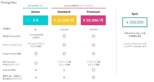 フォーエム、「Story Engine」の価格