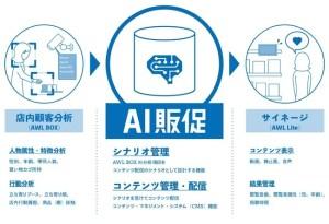 「AI販促」概要 © Toppan Printing Co., Ltd.