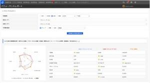 ジオコード、クラウド営業支援ツールのネクストSFA「パフォーマンスレポート」の概要