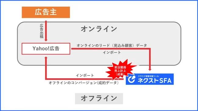 ジオコード、ネクストSFA Yahoo!広告と接続
