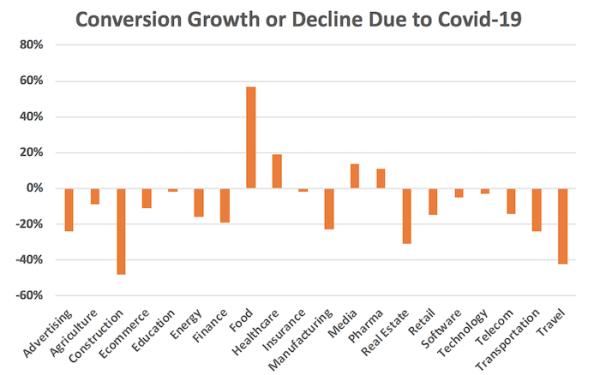 Taux de conversions covid-19