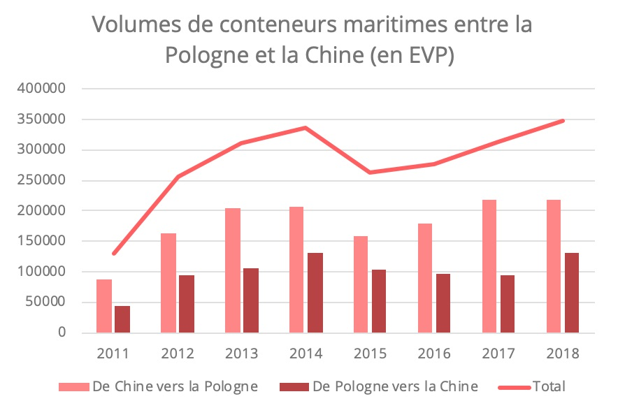 chine-pologne-conteneurs