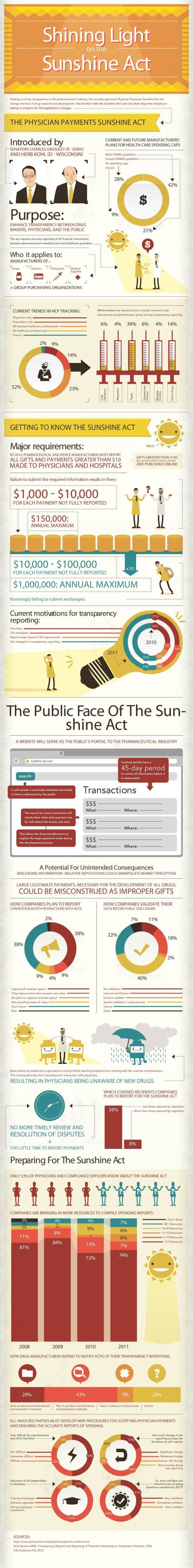 Pharma Compliance Digital CRM Marketing Transparence DMOS sunshine act infographie1 The State of Sunshine