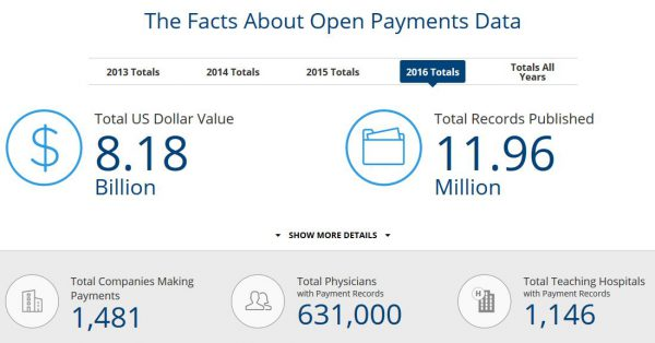 Pharma Compliance Info 2016 CMS Open Payments (Sunshine Act) data published today : $8.18 billion ! US Sunshine Act