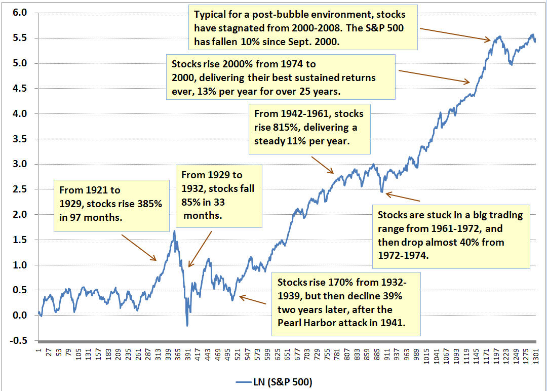 Bull and Bear Markets Since 1900