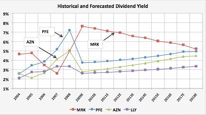 07-div-yield