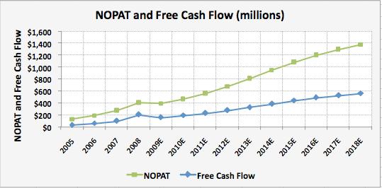 JEC-NOPAT-FCF
