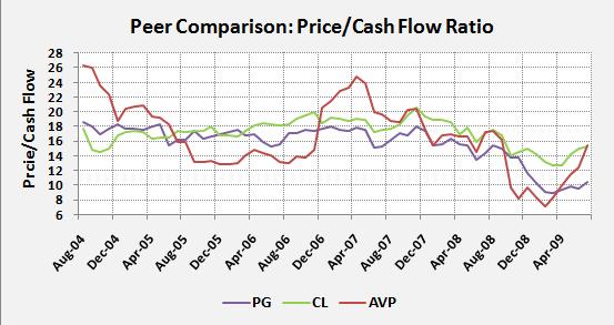 PG-Peer-Price-to-CF