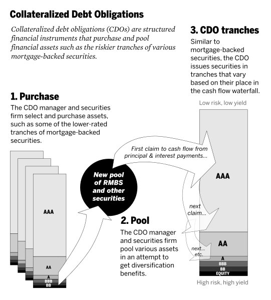 CDO or Collateralized debt obligation