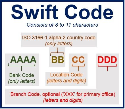 What is a SWIFT code (BIC code)? - Market Business News