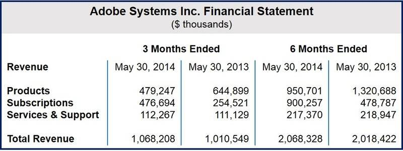Adobe financial statement