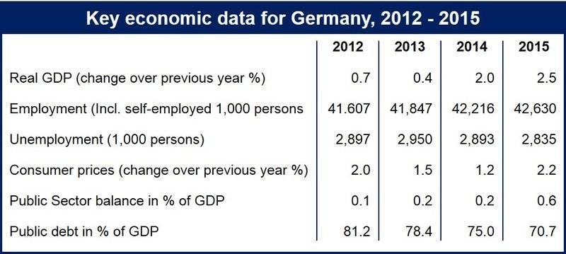 German economy overheating