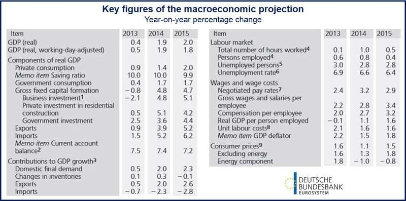 German economic outlook
