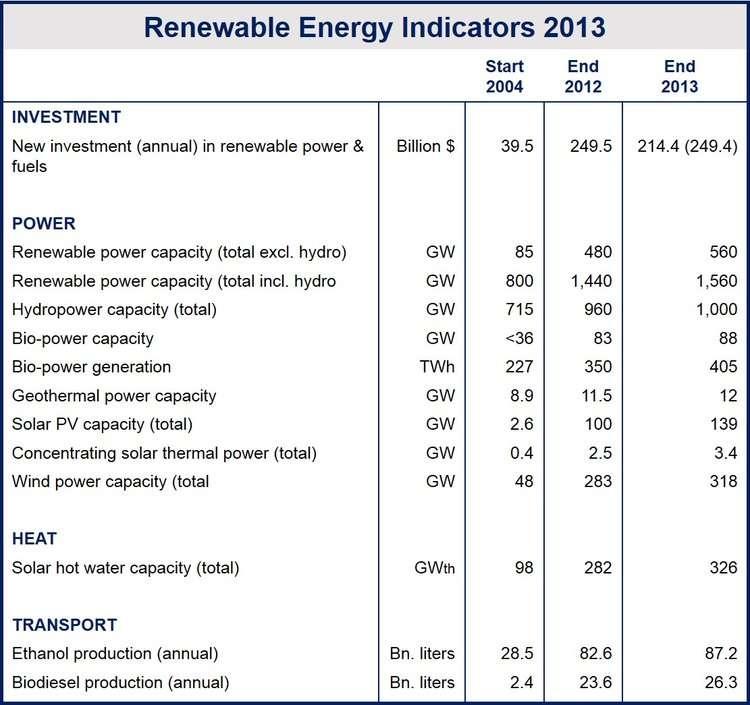 Global renewable energy generation capacity