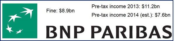 PNP Paribas agrees settlement $8.9bn