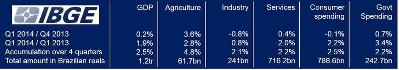 Brazilian economy grew