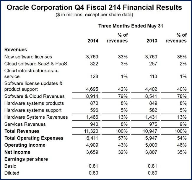 Oracle fourth quarter net income
