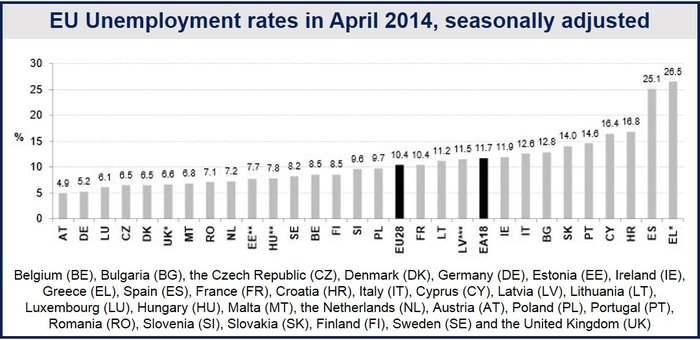 Eurozone April unemployment