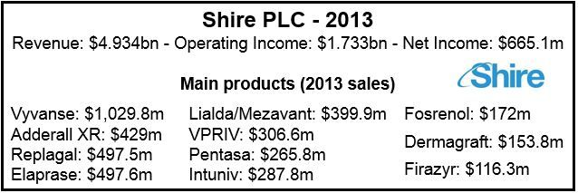 Shire products
