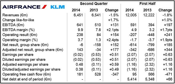 Air France-KLM Q2 2014 Financial Results