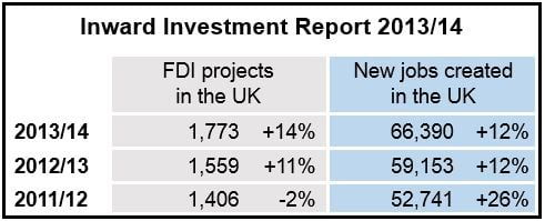 Inward Investment Report 1