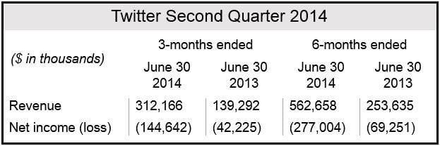 Twitter Q2 2014 Financials