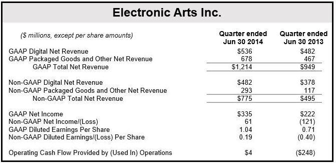 EA Games Financial Results