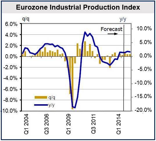 Moderate Eurozone growth