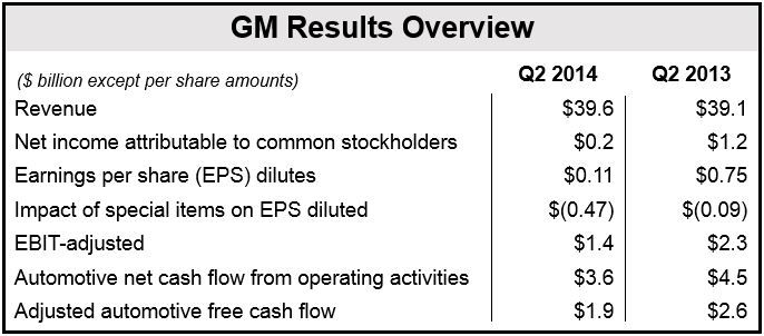 GM Q2 2014 Financial Overview