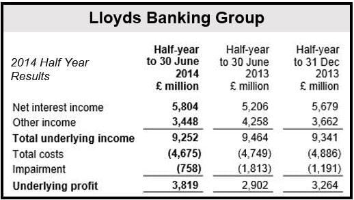 Lloyds H1 2014 Financials (a)