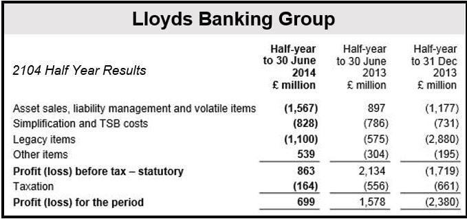 Lloyds H2 2014 Results (b)