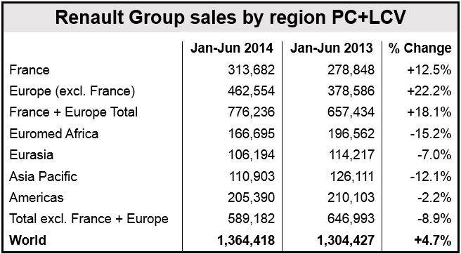 Renault half year sales