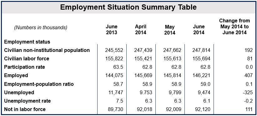 US June unemployment falls