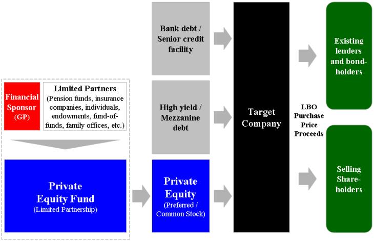leveraged buyout diagram