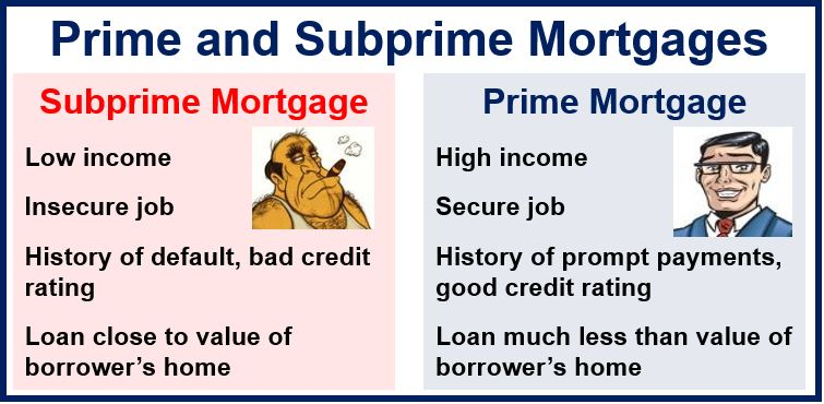 What is a Subprime Mortgage? – Market Business News