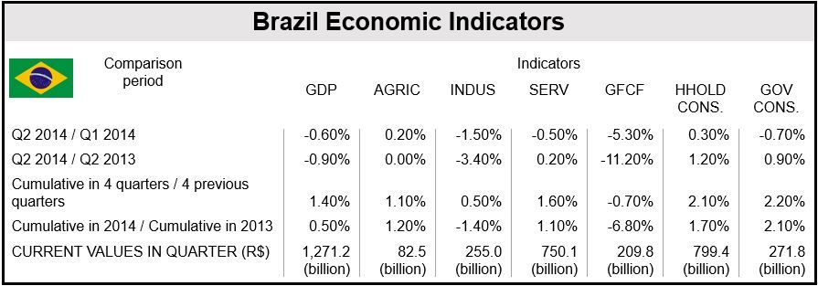 Brazilian Q2 GDP figures