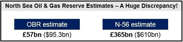 Discrepancy in estimates
