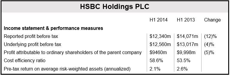 HSBC H1 2014 Statement