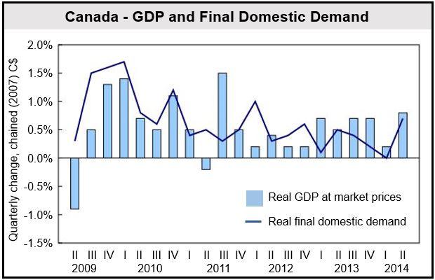 Canada GDP data