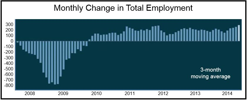 US employment monthly changes